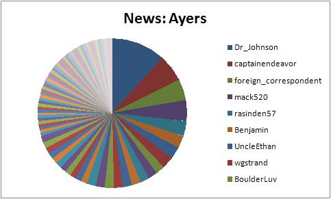 News-Ayers